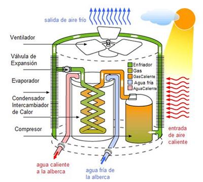 Productos bombas de calor solare consultores - Bomba de calor ...