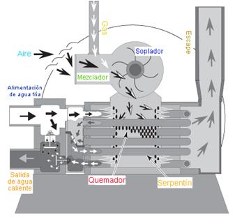 Productos calderas solare consultores for Como funcionan las calderas de gas